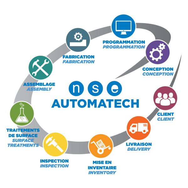 Services NSE AUTOMATECH